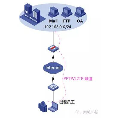 PPTP/L2TP简易型VPN最大的弱点
